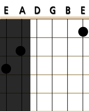 guitar g7 chord with two strings greyed out