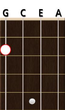 Em chords guitar