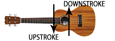 flamenco ukulele with downstroke and upstroke arrows overlaid